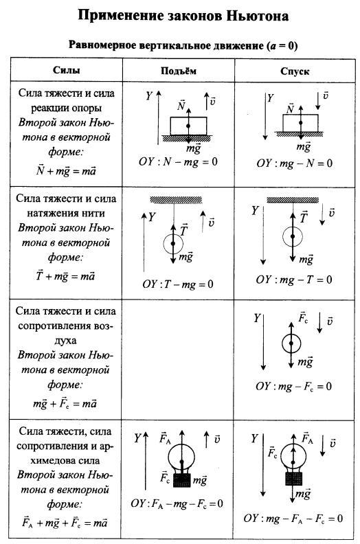 Алгоритм решения задач на динамику решение задач по программе перспектива 1 класс
